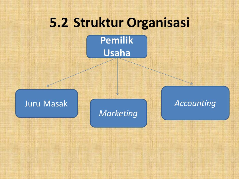 5.2 Struktur Organisasi Pemilik Usaha Accounting Juru Masak Marketing