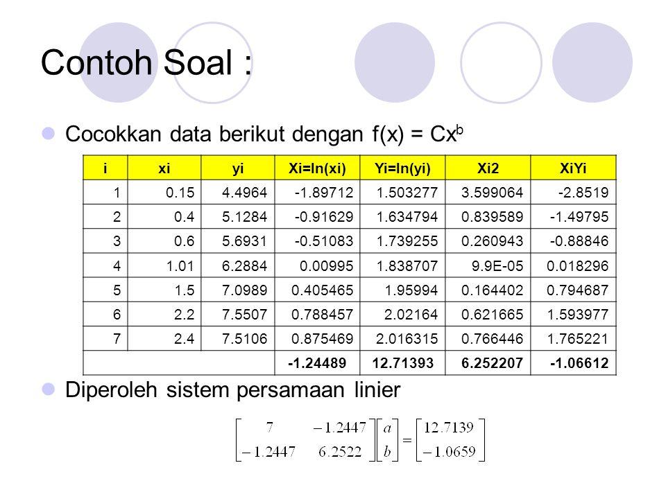 Contoh Soal : Cocokkan data berikut dengan f(x) = Cxb