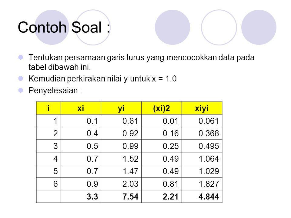 Contoh Soal : Tentukan persamaan garis lurus yang mencocokkan data pada tabel dibawah ini. Kemudian perkirakan nilai y untuk x = 1.0.