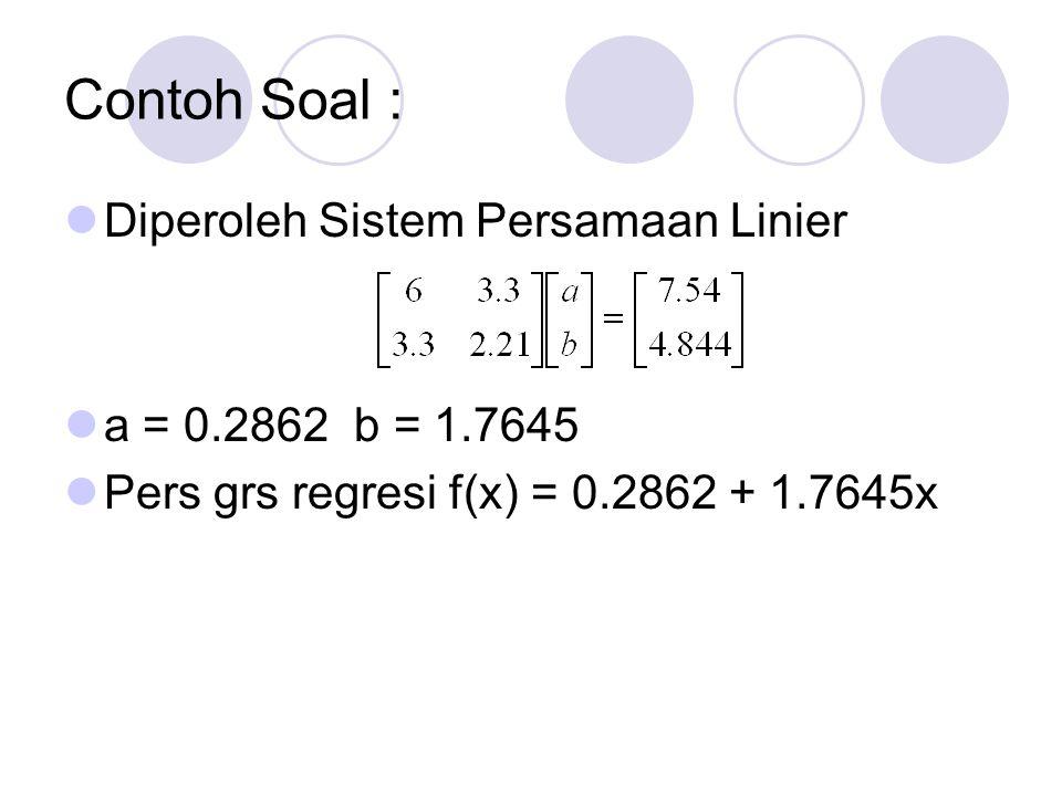 Contoh Soal : Diperoleh Sistem Persamaan Linier a = 0.2862 b = 1.7645