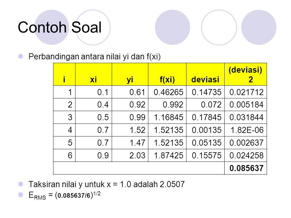 Contoh Soal Perbandingan antara nilai yi dan f(xi)