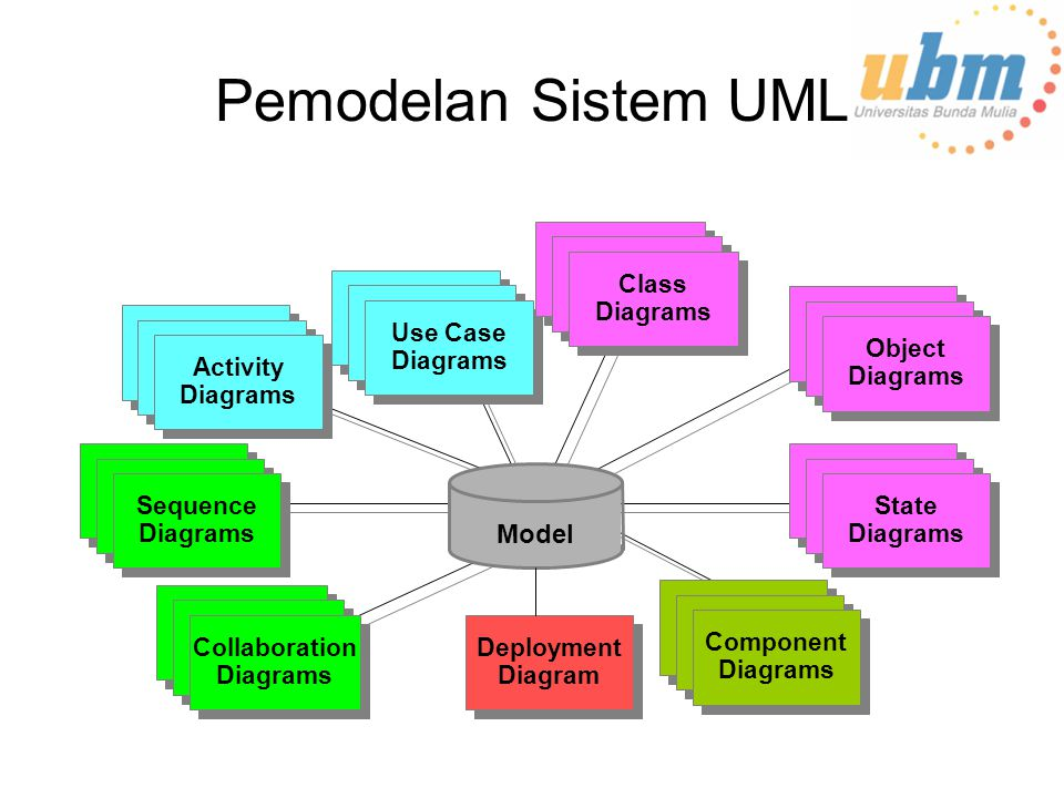 Pemodelan Sistem UML Model Deployment Diagram Use Case Diagrams