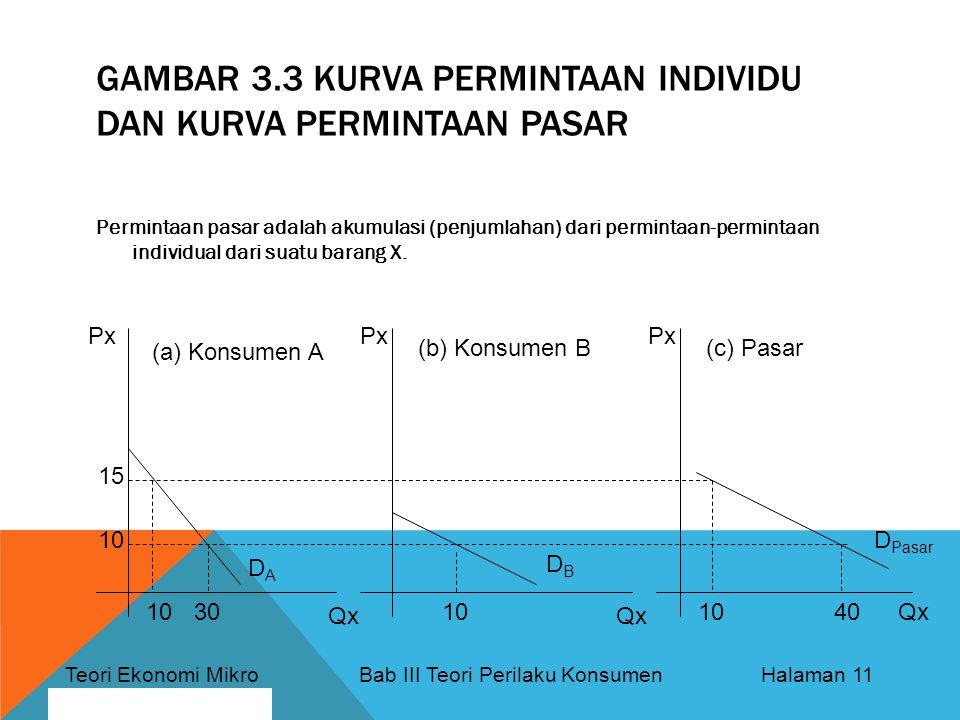 Gambar 3.3 Kurva Permintaan Individu dan Kurva Permintaan Pasar