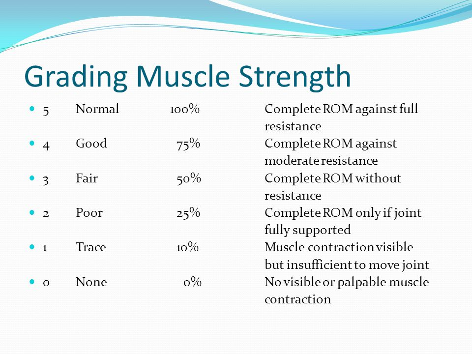 Grading Muscle Strength