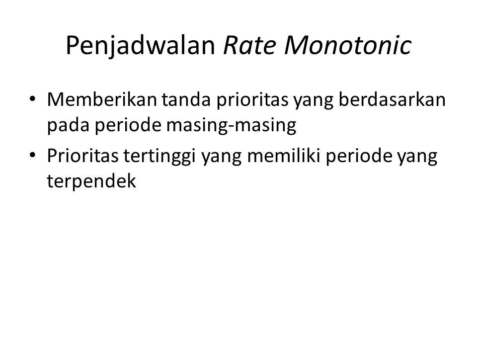 Penjadwalan Rate Monotonic
