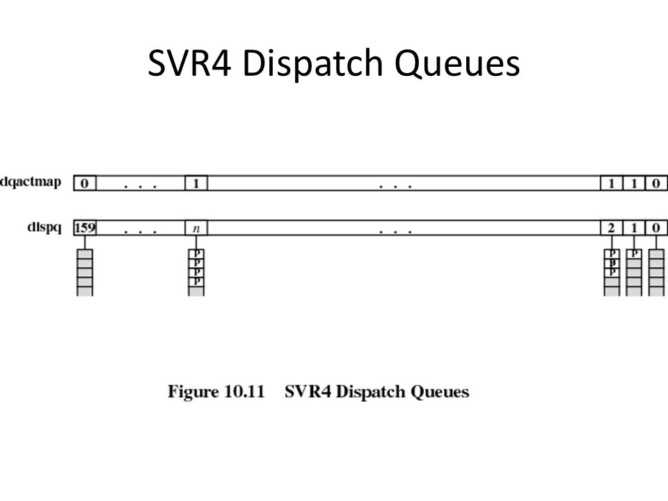 SVR4 Dispatch Queues