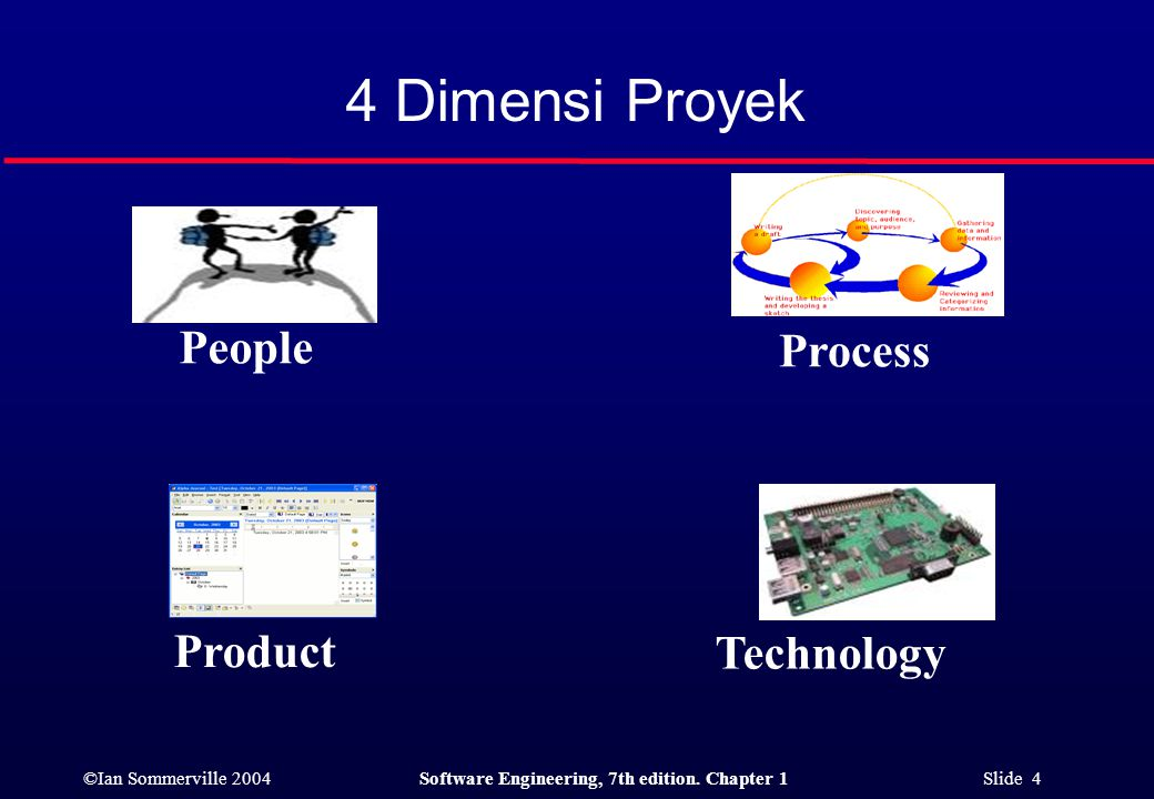 4 Dimensi Proyek People Process Product Technology
