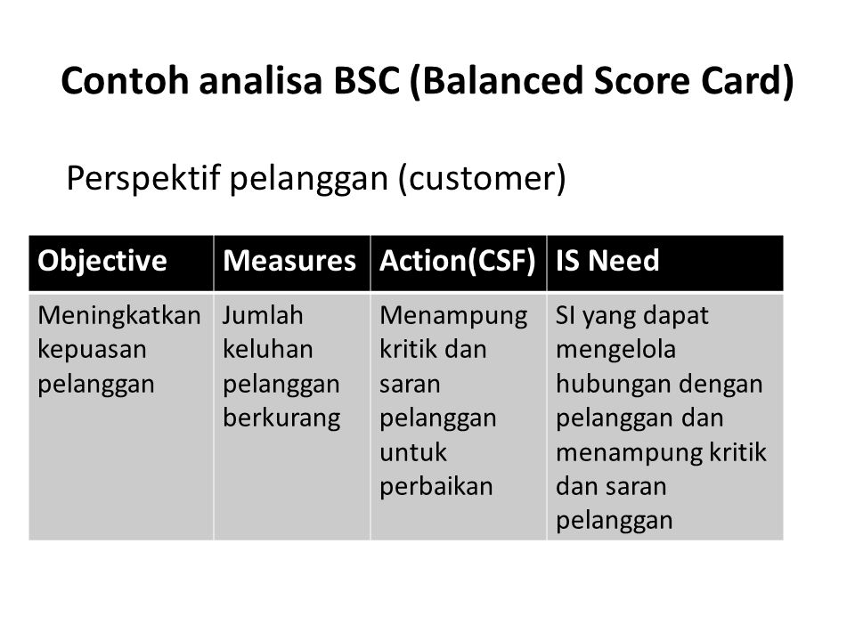 Contoh analisa BSC (Balanced Score Card)