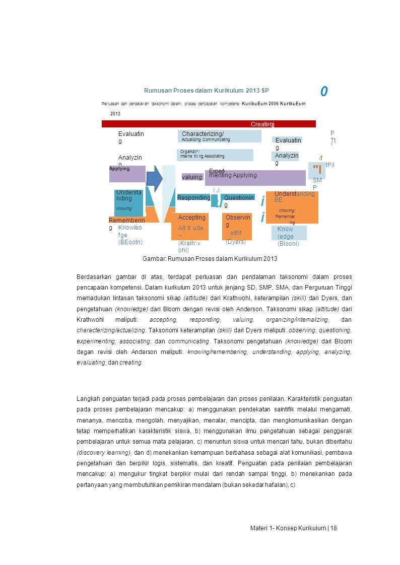 u ii I Rumusan Proses dalam Kurikulum 2013 SP Creatirqj Evaluating