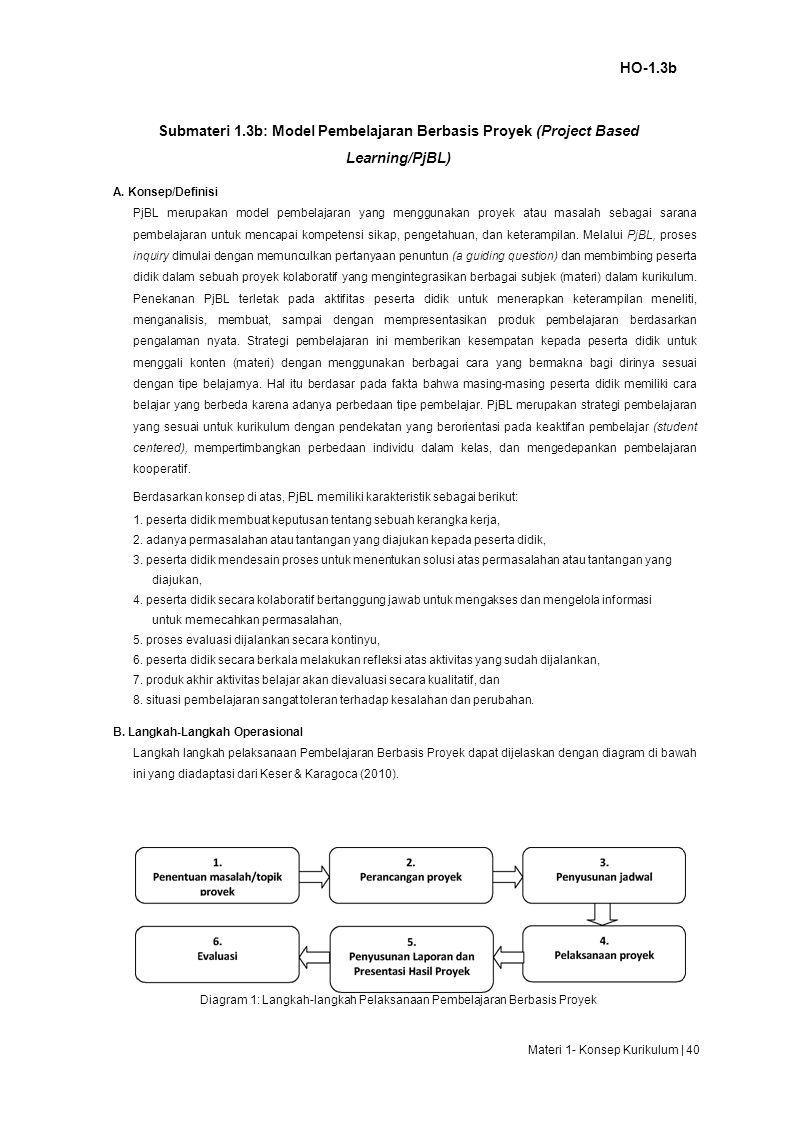 HO-1.3b Submateri 1.3b: Model Pembelajaran Berbasis Proyek (Project Based Learning/PjBL) A. Konsep/Definisi.