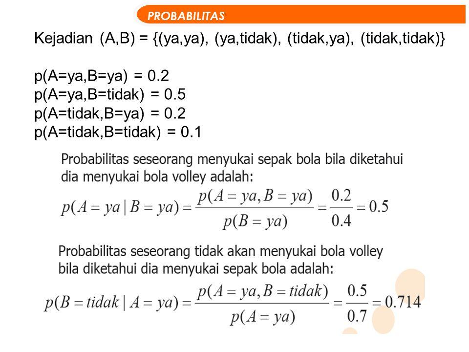 Kejadian (A,B) = {(ya,ya), (ya,tidak), (tidak,ya), (tidak,tidak)}