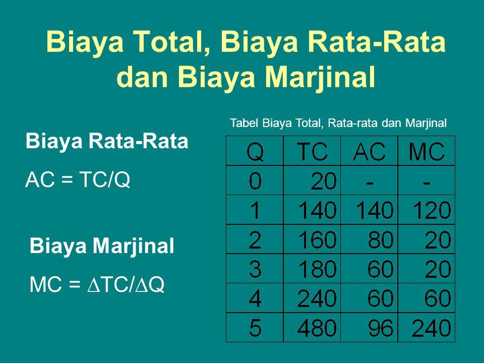 Biaya Total, Biaya Rata-Rata dan Biaya Marjinal