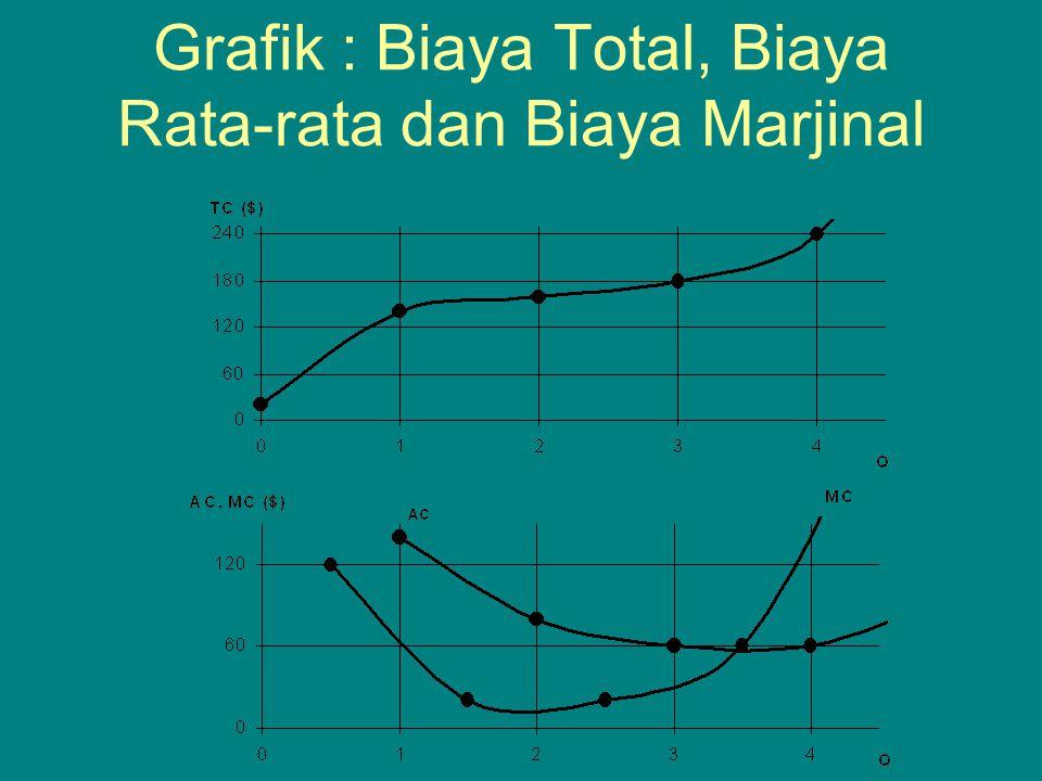 Grafik : Biaya Total, Biaya Rata-rata dan Biaya Marjinal