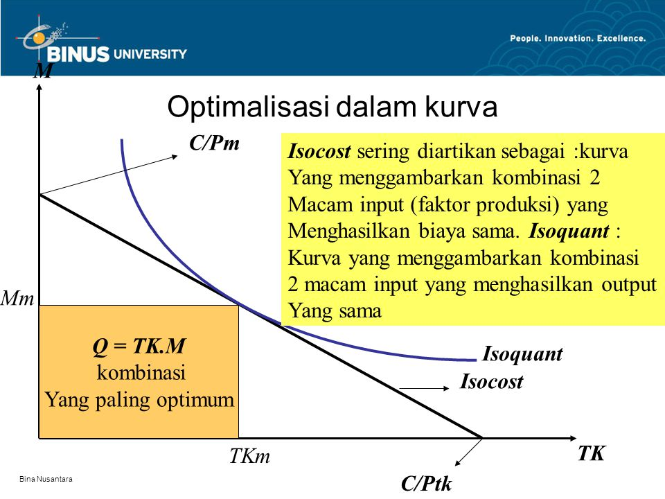 Optimalisasi dalam kurva