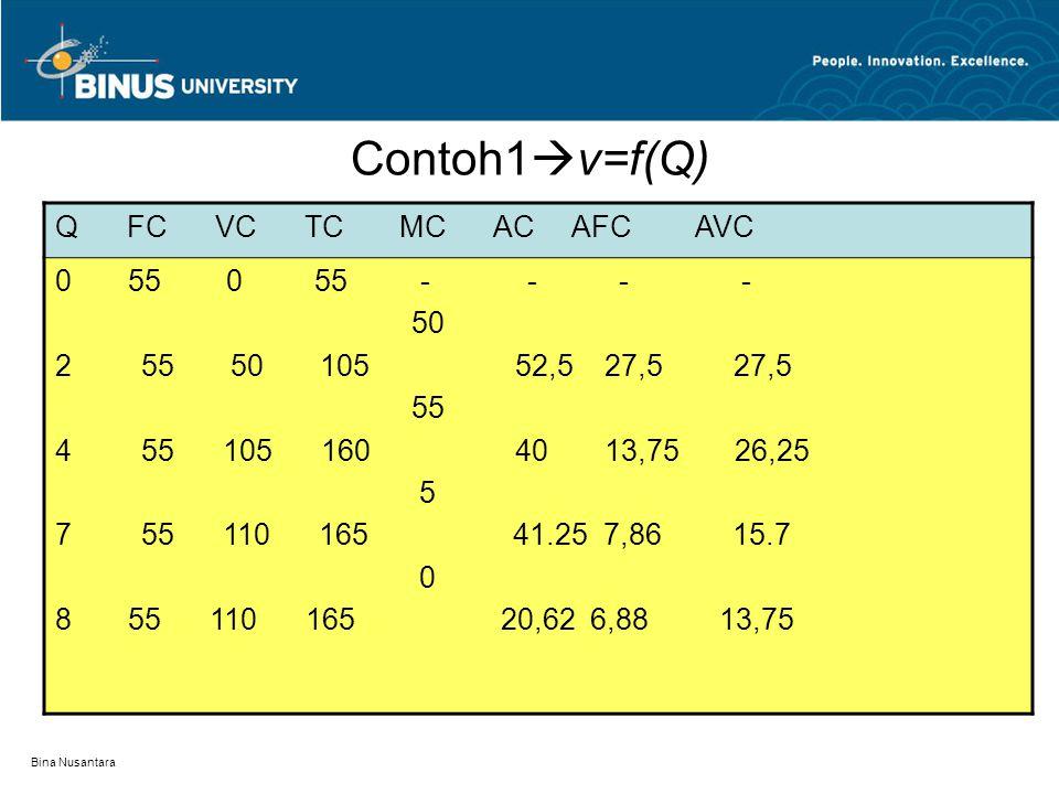 Contoh1v=f(Q) Q FC VC TC MC AC AFC AVC 0 55 0 55 - - - - 50