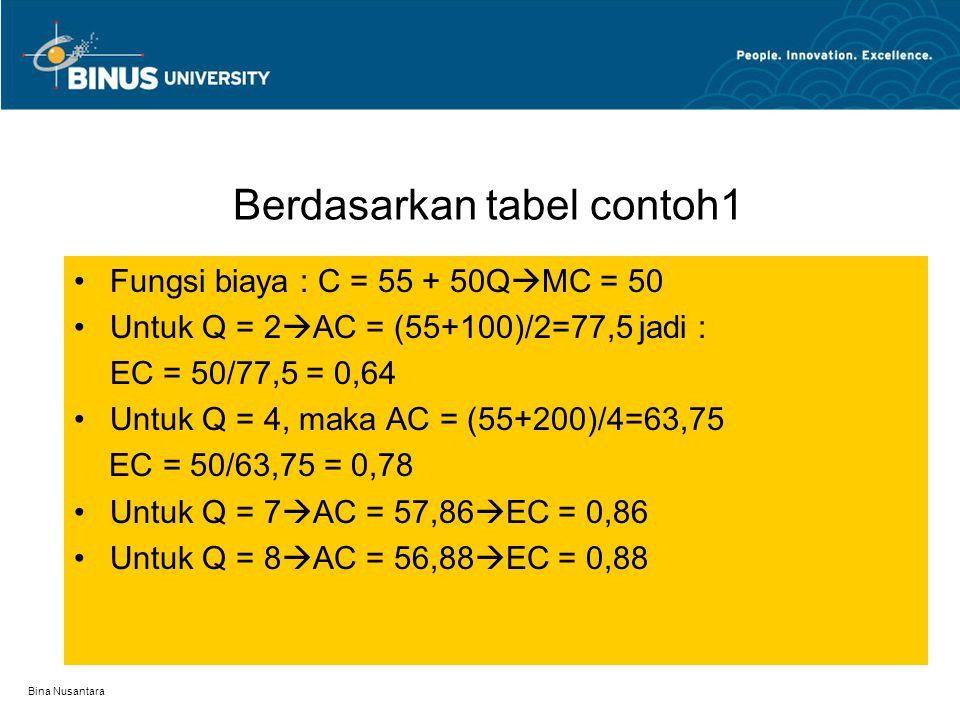 Berdasarkan tabel contoh1
