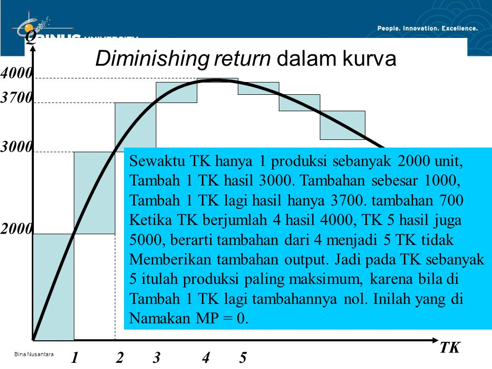 Diminishing return dalam kurva