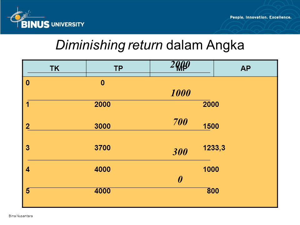 Diminishing return dalam Angka