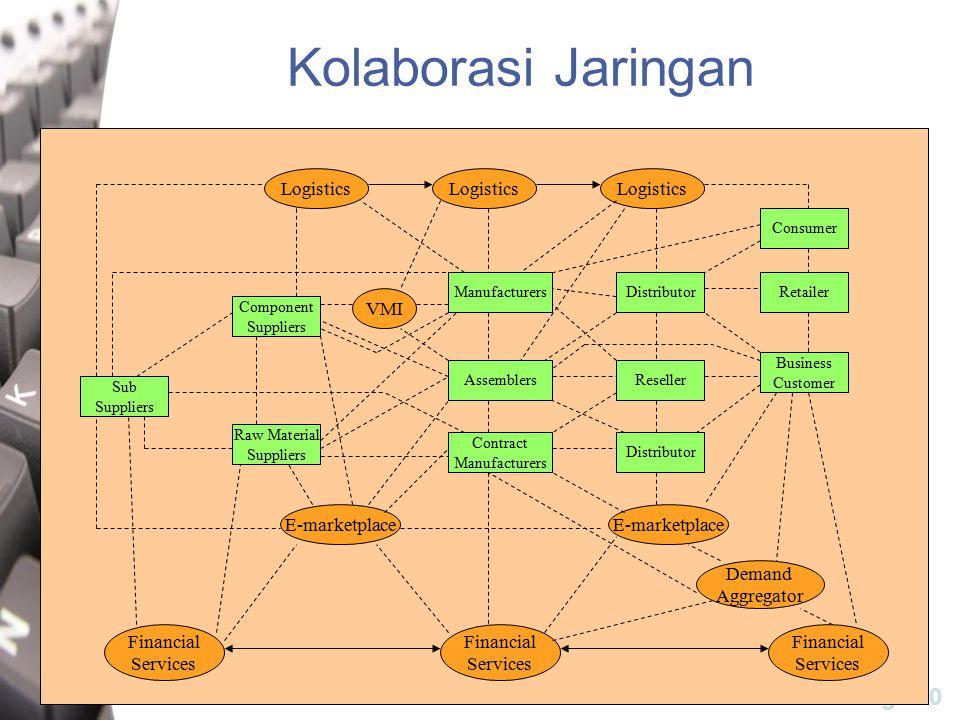 Kolaborasi Jaringan Logistics Logistics Logistics VMI E-marketplace