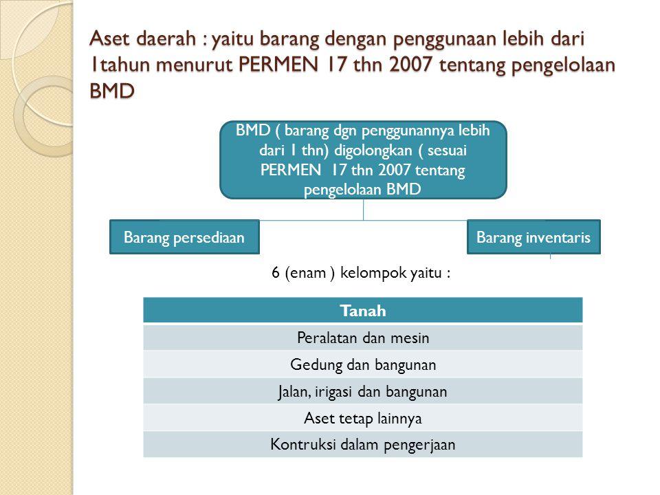 Aset daerah : yaitu barang dengan penggunaan lebih dari 1tahun menurut PERMEN 17 thn 2007 tentang pengelolaan BMD