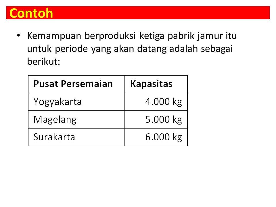 Contoh Kemampuan berproduksi ketiga pabrik jamur itu untuk periode yang akan datang adalah sebagai berikut: