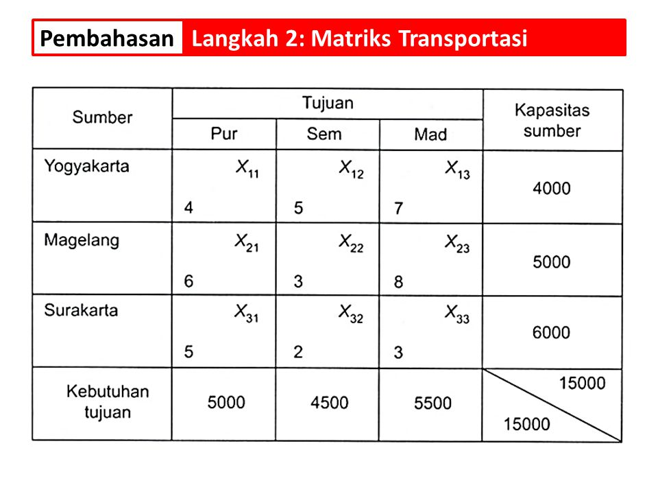 Pembahasan Langkah 2: Matriks Transportasi