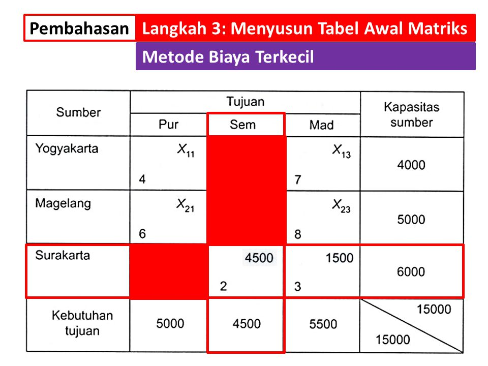 Pembahasan Langkah 3: Menyusun Tabel Awal Matriks Metode Biaya Terkecil