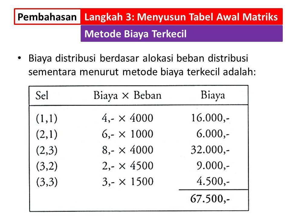 Pembahasan Langkah 3: Menyusun Tabel Awal Matriks. Metode Biaya Terkecil.