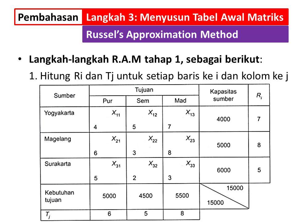 Pembahasan Langkah 3: Menyusun Tabel Awal Matriks. Russel's Approximation Method. Langkah-langkah R.A.M tahap 1, sebagai berikut: