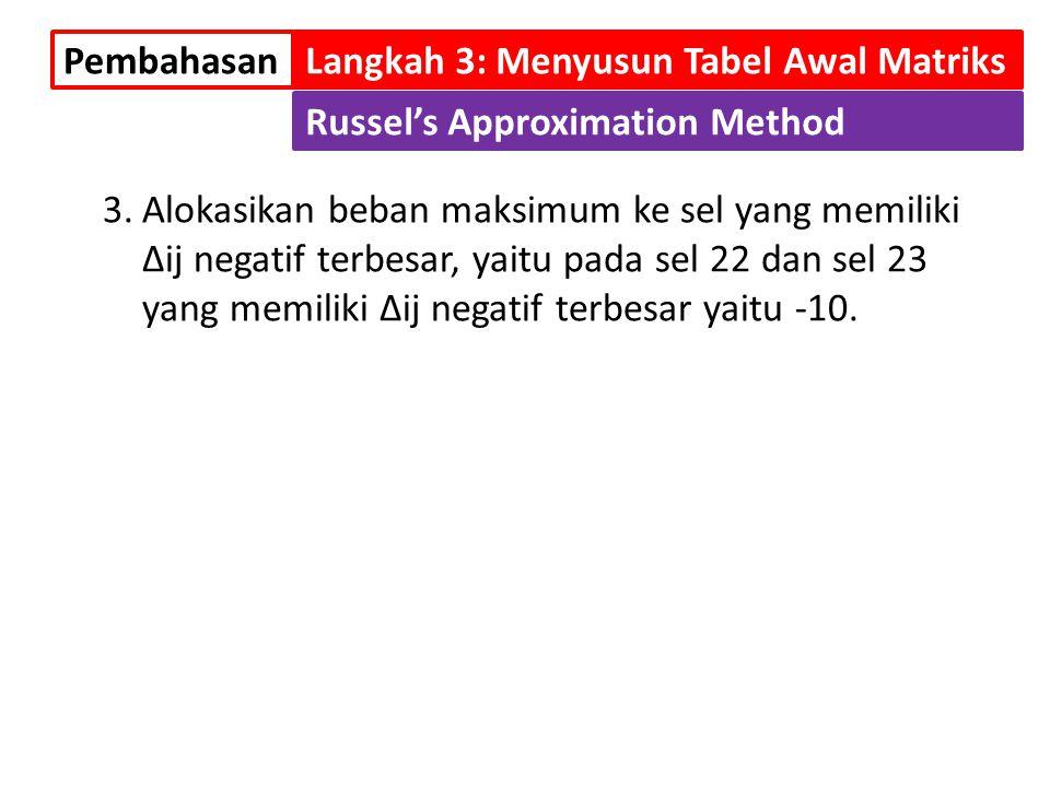 Pembahasan Langkah 3: Menyusun Tabel Awal Matriks. Russel's Approximation Method.