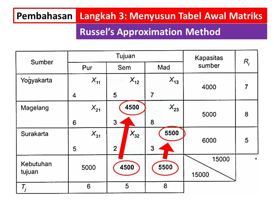 Pembahasan Langkah 3: Menyusun Tabel Awal Matriks Russel's Approximation Method