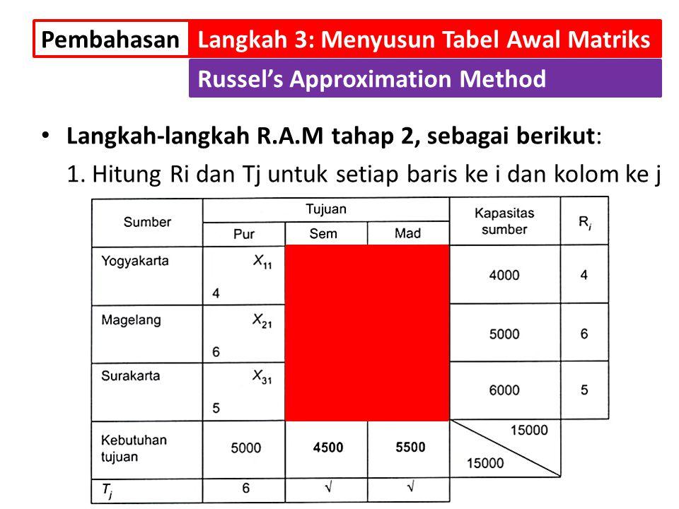 Pembahasan Langkah 3: Menyusun Tabel Awal Matriks. Russel's Approximation Method. Langkah-langkah R.A.M tahap 2, sebagai berikut: