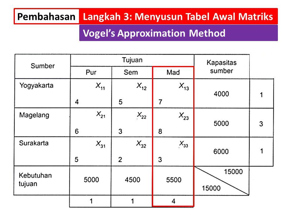 Pembahasan Langkah 3: Menyusun Tabel Awal Matriks Vogel's Approximation Method