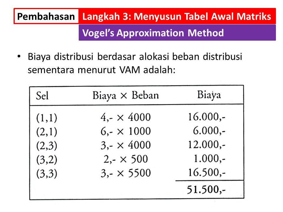 Pembahasan Langkah 3: Menyusun Tabel Awal Matriks. Vogel's Approximation Method.