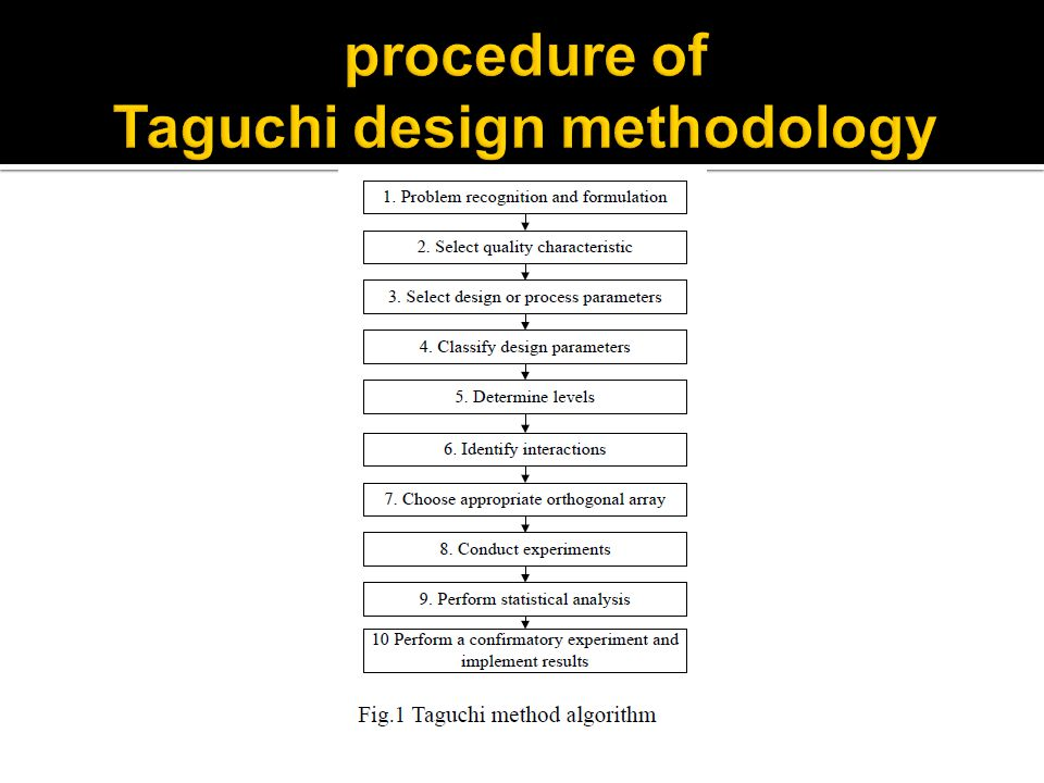 procedure of Taguchi design methodology