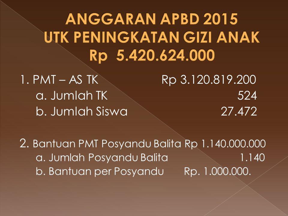 ANGGARAN APBD 2015 UTK PENINGKATAN GIZI ANAK Rp 5.420.624.000