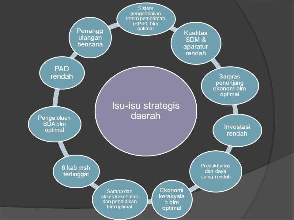 Isu-isu strategis daerah