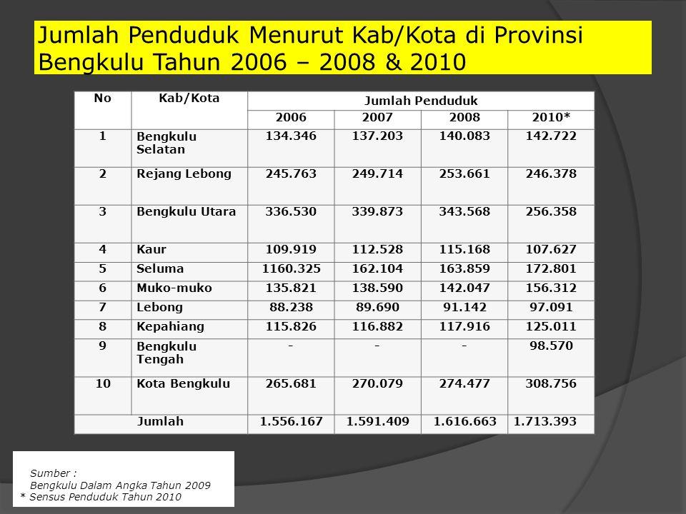Jumlah Penduduk Menurut Kab/Kota di Provinsi Bengkulu Tahun 2006 – 2008 & 2010