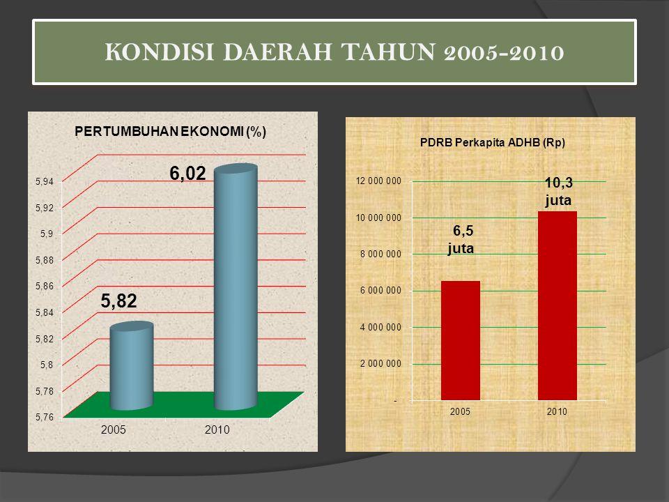 KONDISI DAERAH TAHUN 2005-2010