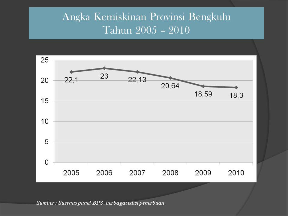 Angka Kemiskinan Provinsi Bengkulu Tahun 2005 – 2010
