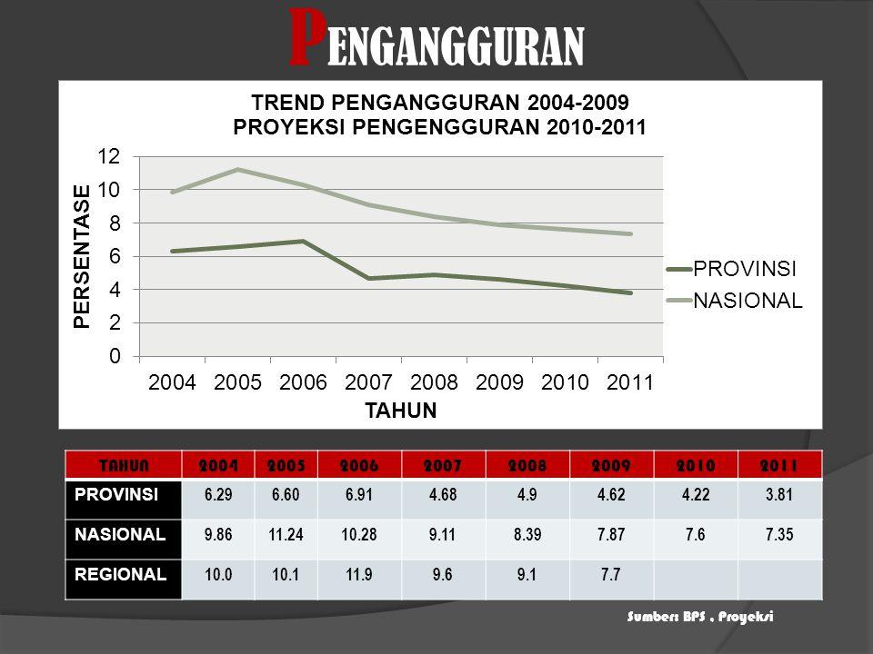 PENGANGGURAN TAHUN 2004 2005 2006 2007 2008 2009 2010 2011 PROVINSI