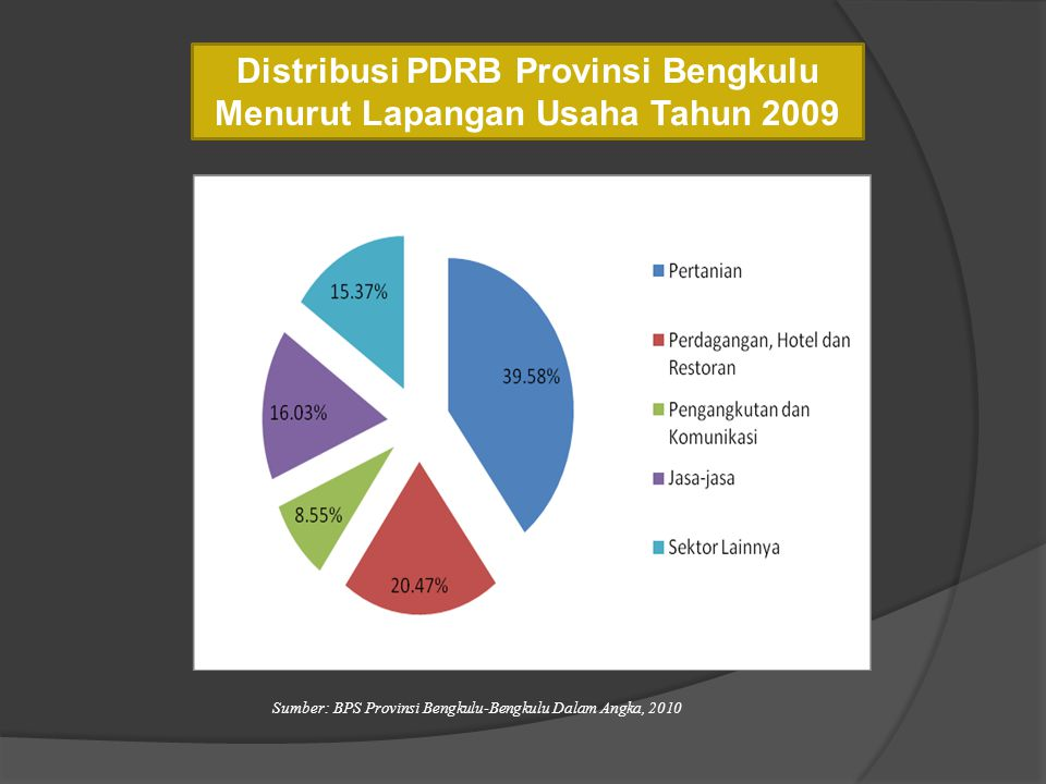 Distribusi PDRB Provinsi Bengkulu Menurut Lapangan Usaha Tahun 2009