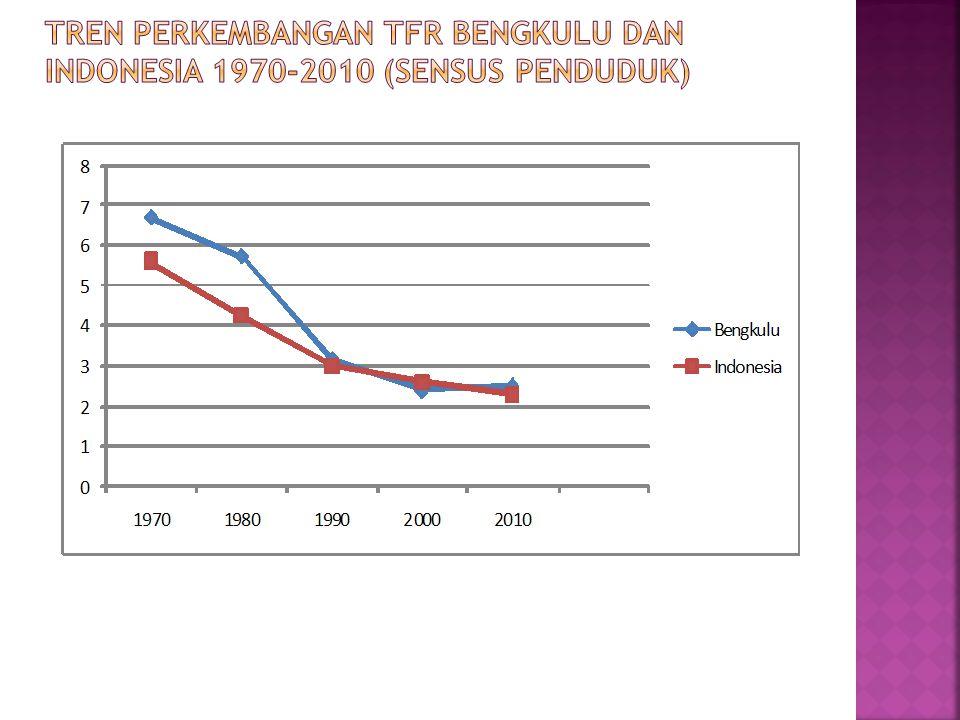 Tren Perkembangan TFR Bengkulu dan Indonesia 1970-2010 (Sensus Penduduk)