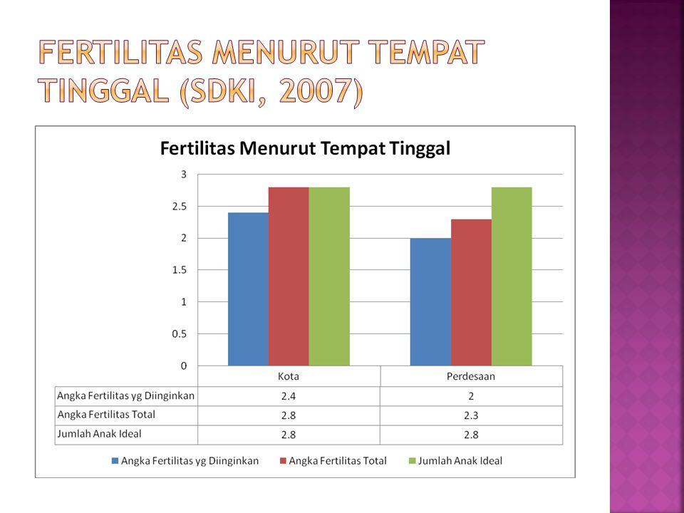Fertilitas Menurut Tempat Tinggal (SDKI, 2007)