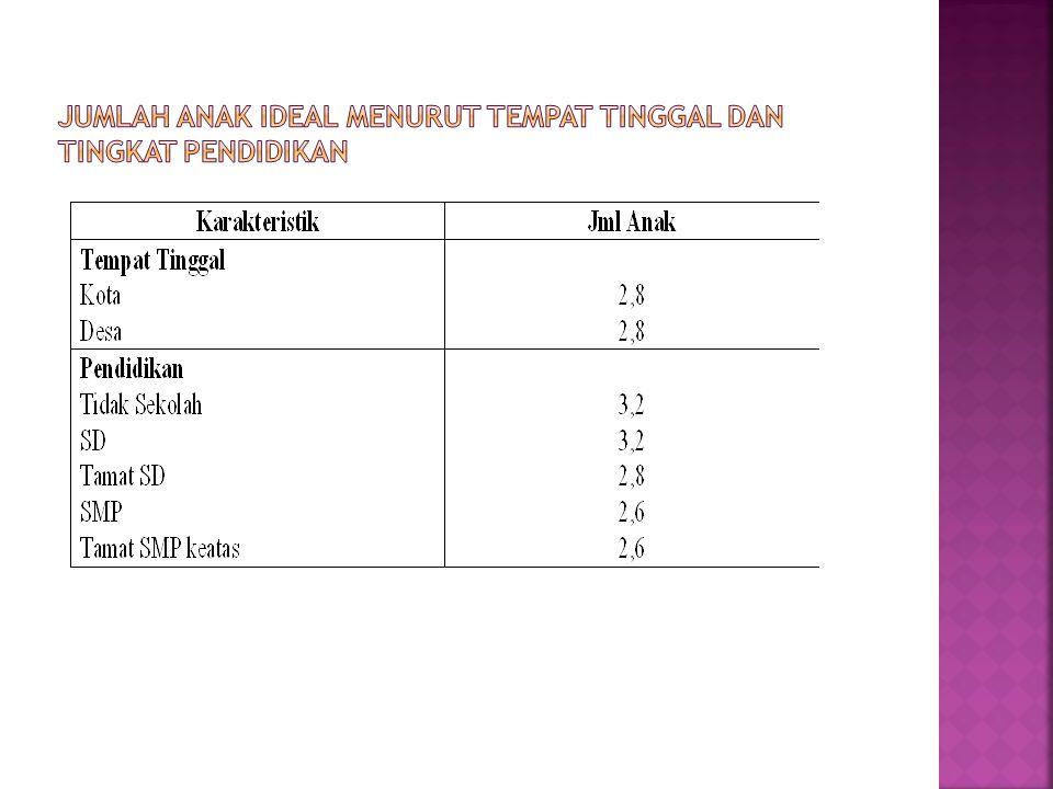 Jumlah Anak Ideal menurut Tempat Tinggal dan Tingkat Pendidikan