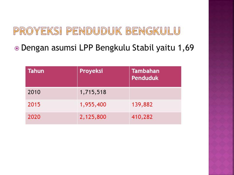 Proyeksi Penduduk Bengkulu