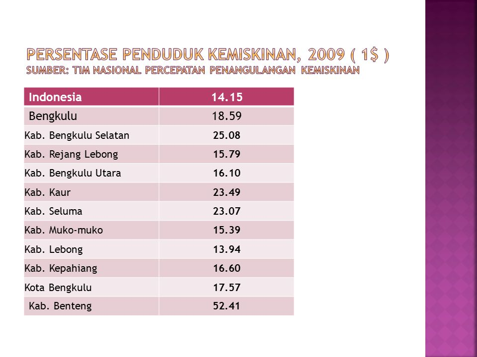 Persentase Penduduk Kemiskinan, 2009 ( 1$ ) Sumber: Tim Nasional Percepatan Penangulangan Kemiskinan