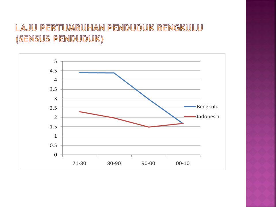 Laju pertumbuhan penduduk bengkulu (Sensus Penduduk)