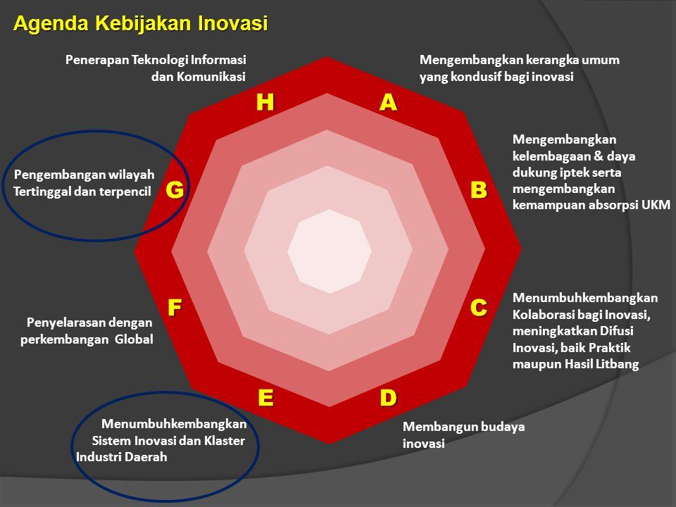 H A G B F C E D Agenda Kebijakan Inovasi Penerapan Teknologi Informasi