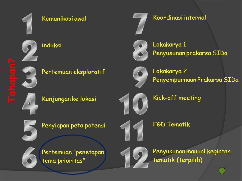 Tahapan Koordinasi internal Komunikasi awal Lokakarya 1 induksi